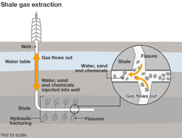 shale gas extract